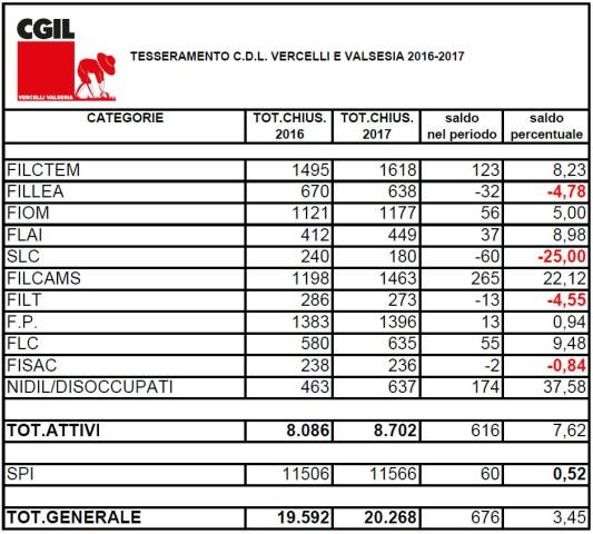 dati iscritti 2016-2017